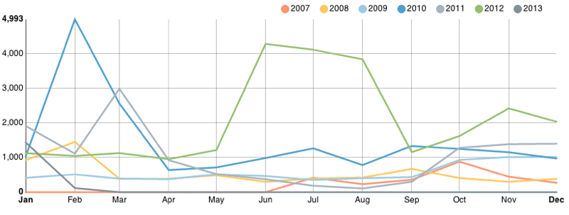 BAC backlinks from 2007 to 2013