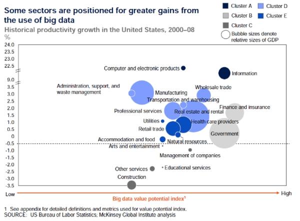 Big data potential value index