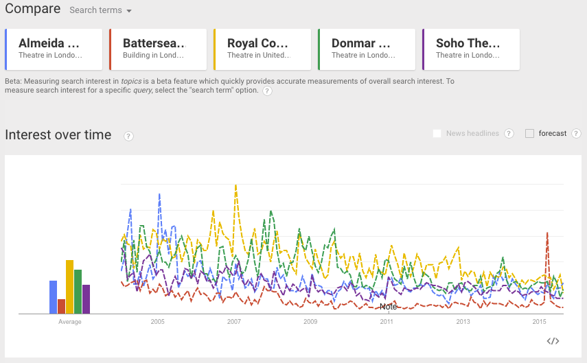 Google Trends - Almeida Theatre, Battersea Arts Centre, Royal Court Theatre, Donmar Warehouse, Soho Theatre