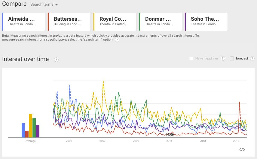 Google Trends - Almeida Theatre, Battersea Arts Centre, Royal Court Theatre, Donmar Warehouse, Soho Theatre