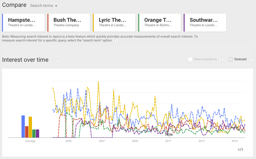 Google Trends - Hampstead Theatre, Bush Theatre, Lyric Theatre, Orange Tree Theatre, Southwark Playhouse