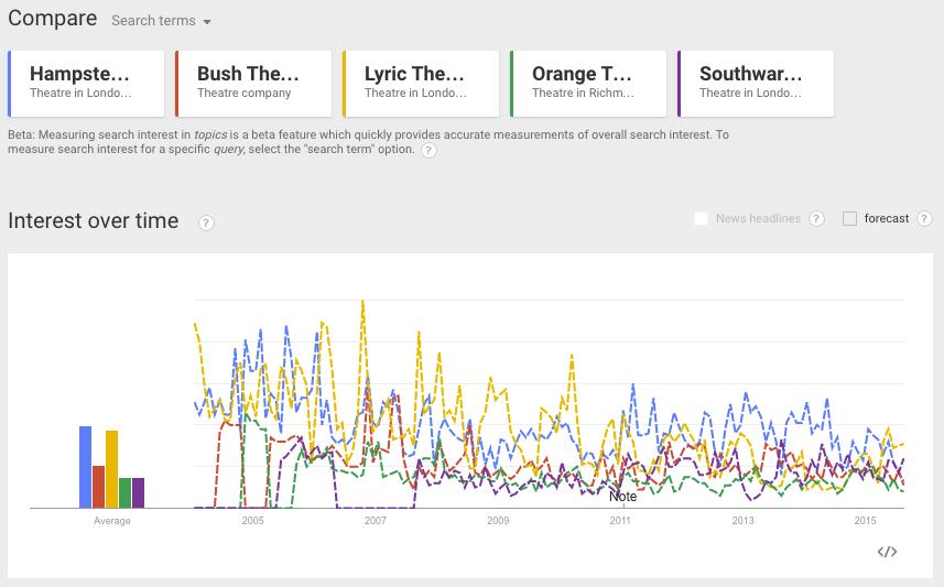 Google Trends - Hampstead Theatre, Bush Theatre, Lyric Theatre, Orange Tree Theatre, Southwark Playhouse