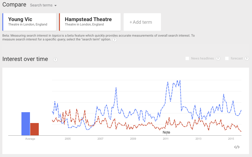 Google Trends - Young Vic, Hampstead Theatre