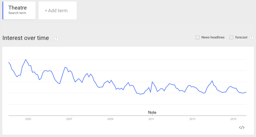 Google Trends - theatre