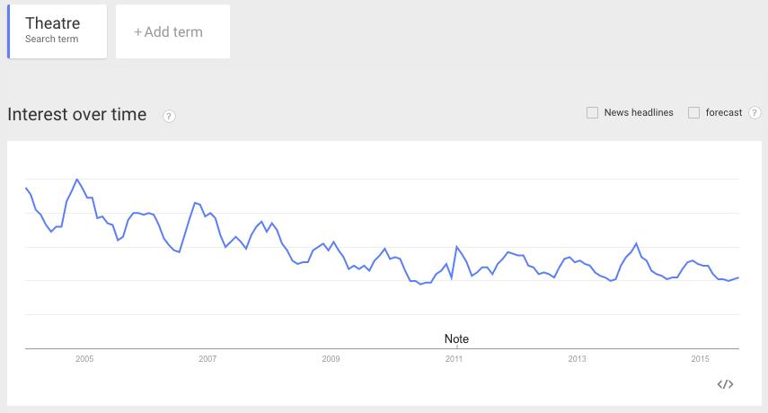 Google Trends - theatre